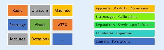 Radio, Ultrasons, Magnétoscopie, Ressuage, Visuel, Mesures, Atex,...